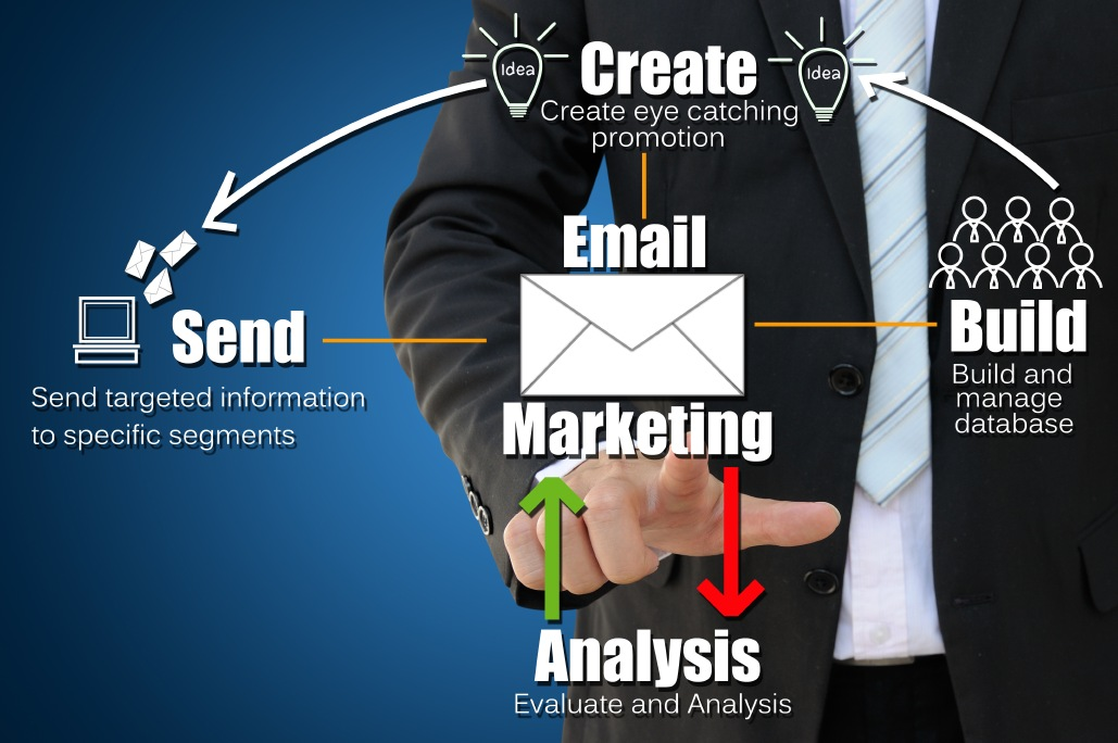 TrafficWave.net Email Marketing Works for Your Business